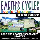 Earth's Cycles Projects Google Classroom