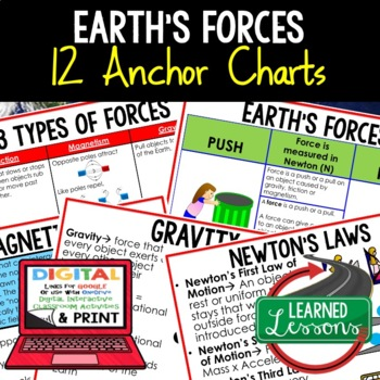 Earth Science Earth's Forces Anchor Charts