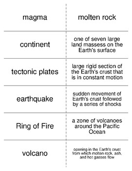 Earth's Interlocking Systems Vocabulary Flash Cards for Middle School Geography