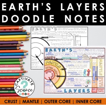Earth\'s Layers Doodle Notes by Kate\'s Classroom Cafe | TpT