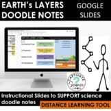 Earth's Layers Doodle Notes Digital Tools [Google Slides]