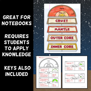 Layers of the Earth - Frayer Model Foldable
