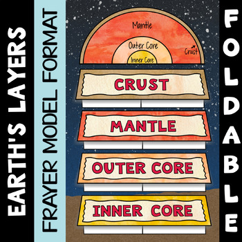 Layers Of The Earth Foldable Worksheets Teaching Resources