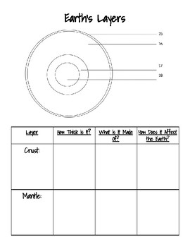 Earth's Layers Graphic Organizer