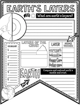 Earth's Layers Pennant Notes