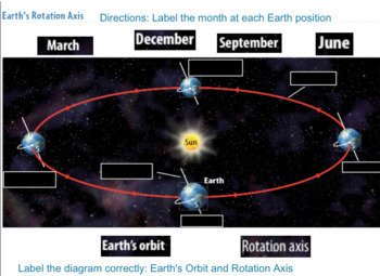 Earth's Rotation/Revolution Position Labeling Activity - SMART Notebook Activity