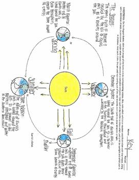 Earth's Rotation and Season Worksheet