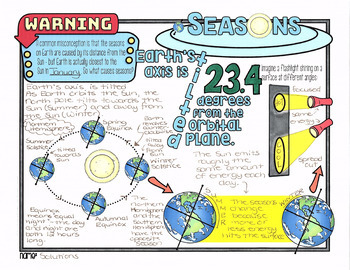 Earth's Seasons - Astronomy, Science Doodle Notes