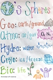 Earth's Spheres - Anchor Chart