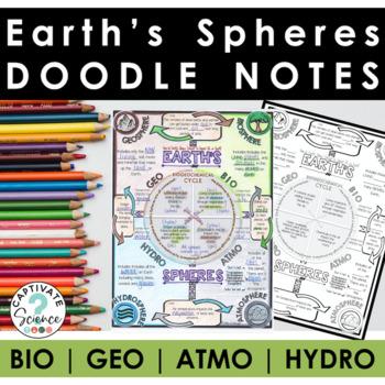 Earth's Spheres (Biosphere, Hydrosphere, Atmosphere, Geosphere) Doodle Notes