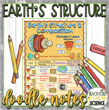Earth's Structure and Composition Doodle Notes (Earth's Layers)