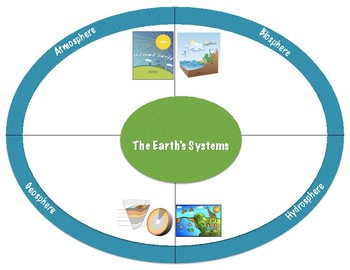 Earth's Systems - Fifth Grade