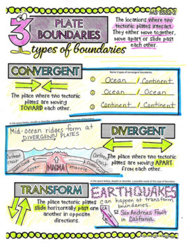 Earth's Systems MS ESS2 Doodle Note NGSS Vocabulary Glossary