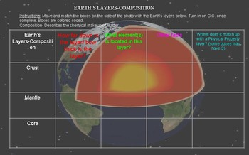 Earth's layers-composition and physical