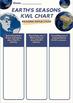 Earth's seasons astronomy close reading KWL chart Google self grading assessment