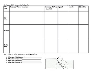 Earthquake & Seismic Waves Graphic Organizer