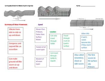 Earthquake & Seismic Waves Graphic Organizer