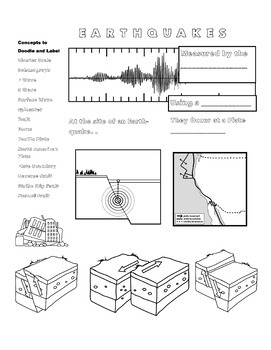 Earthquake and Faults Doodle Notes and Review