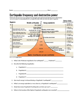 MS ESS3-2 Earthquakes - Catastrophic Events