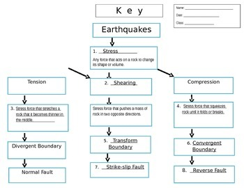 Earthquakes - Stress Force - Graphic Organizer