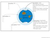 Earth's 5 Spheres-Geosphere, Hydrosphere, Cryosphere, Atmosphere, Biosphere