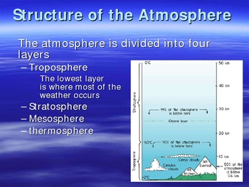 Earths Atmosphere PowerPoint Presentation Lesson Plan