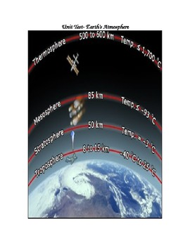 Earth's Atmosphere- Unit Test