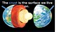 Earths Cycles and Earth, Sun and Moon similarities and difference
