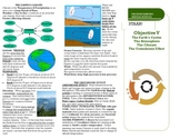 Earth's Cycles, the Atmosphere, the Climate, & the Greenho