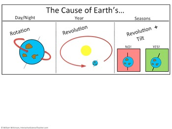 Earth's Day/Night, Year, & Seasons-How Rotation, Revolutio