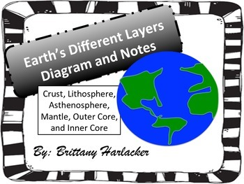Earth's Different Layers Diagram and Notes