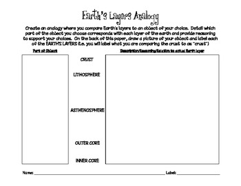 Earth's Layers - analogy (critical thinking practice)