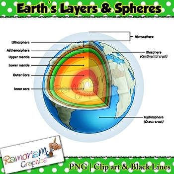 Earths Layers and Spheres clip art