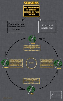 Earth's Revolution and The Seasons Infographic and Quiz