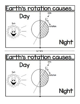 earth 39 s rotation causes day and night by sciencerly tpt. Black Bedroom Furniture Sets. Home Design Ideas