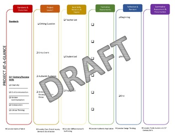 easiest project based learning template ever by real and relevant