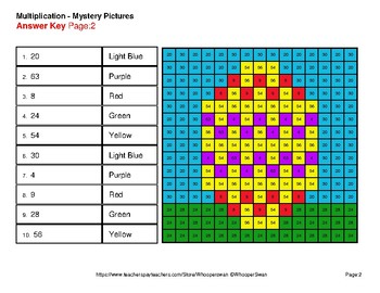 Easter: 1-digit by 1-digit Multiplication - Color-By-Number Mystery Pictures