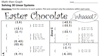 Easter Chocolate - A Math-Then-Graph Activity - Solve 30 Systems