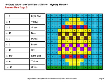 Easter Math: Absolute Value: Multiplication & Division - Mystery Pictures