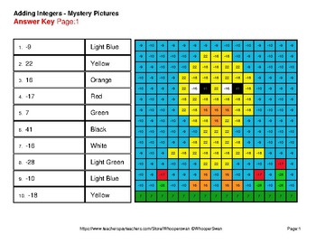 Easter Math: Adding Integers - Color-By-Number Mystery Pictures