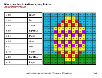 Easter Math: Missing Numbers Addition - Color-By-Number Mystery Pictures