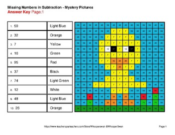 Easter Math: Missing Numbers Subtraction - Color-By-Number Mystery Pictures