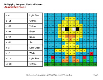 Easter Math: Multiplying Integers - Color-By-Number Mystery Pictures