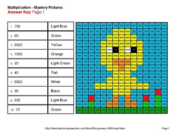 Easter: Multiplication by 10, 100, 1000 - Color-By-Number Mystery Pictures