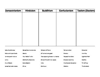 Eastern Religions Graphic Organizer - World History