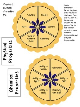 Easy As Pie - Physical and Chemical Changes and Properties