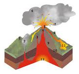 Fun Simple Earth Science Experiments Pack Rocks Volcanoes