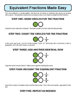 Easy Equivalent Fractions - cheat sheet and new method of teaching math skills