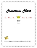 Easy Metric System Conversion Chart