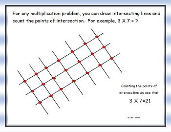 Easy Multiplication